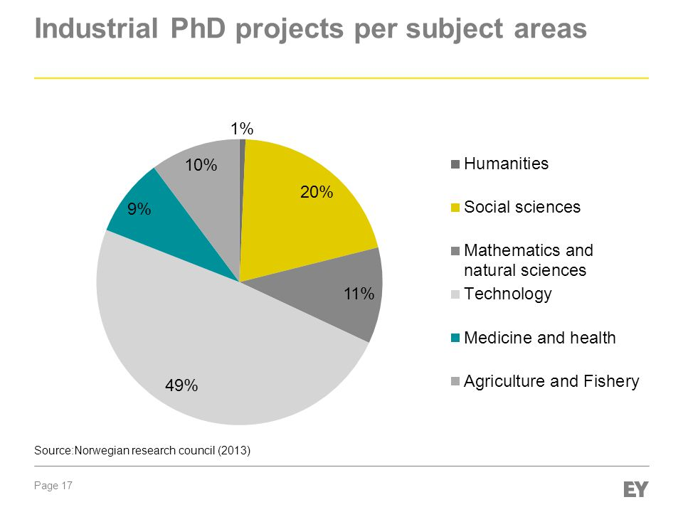 Industrial PhD projects per subject areas