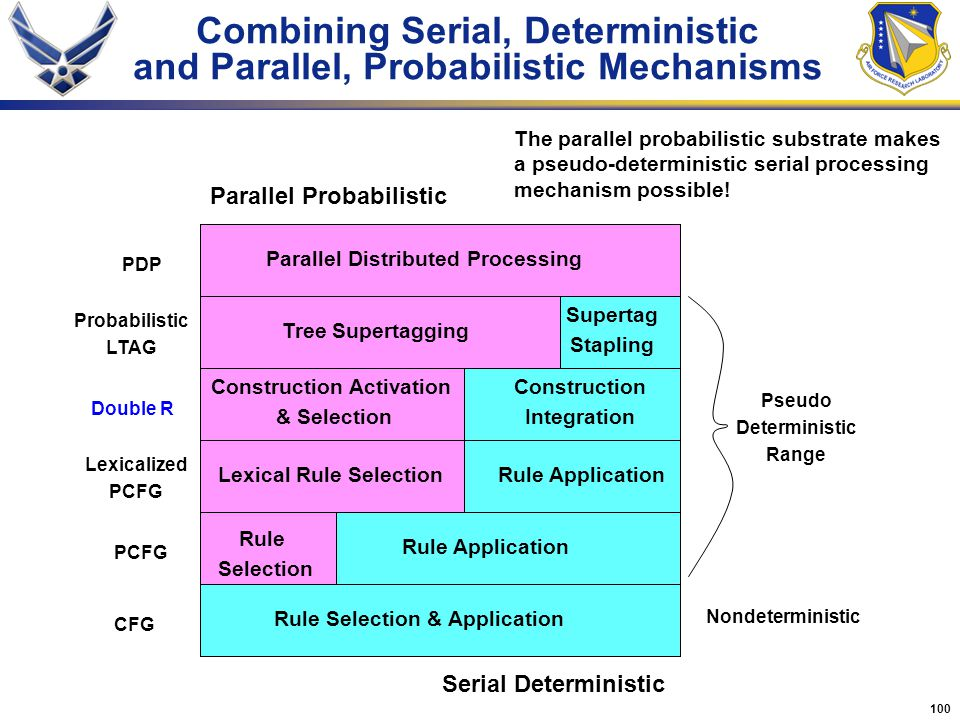Combining Serial, Deterministic and Parallel, Probabilistic Mechanisms