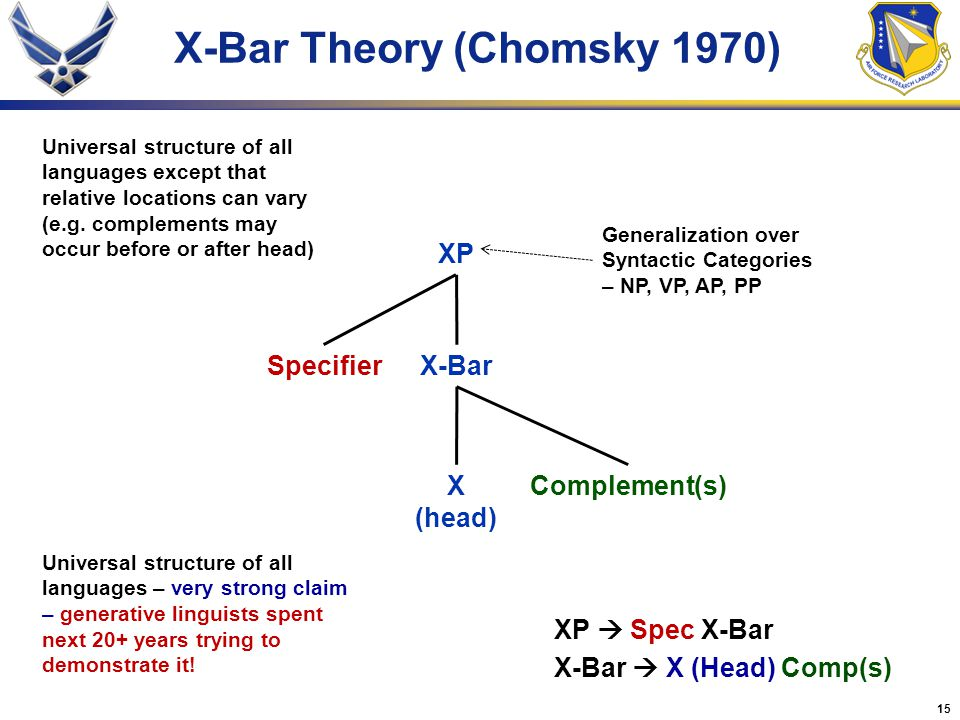 X-Bar Theory (Chomsky 1970)