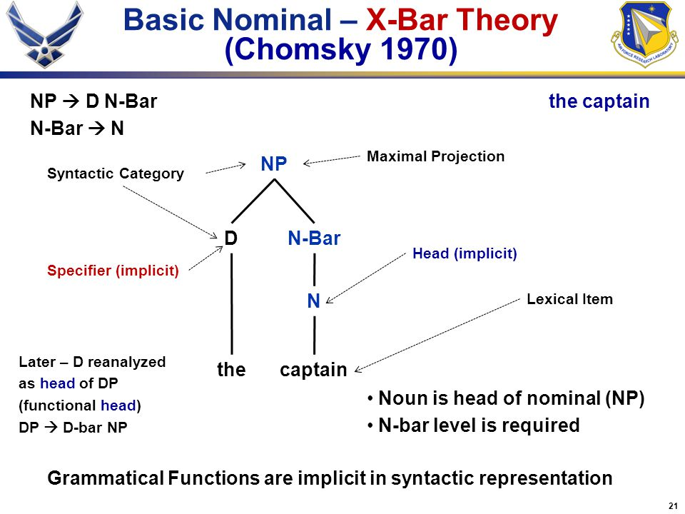 Basic Nominal – X-Bar Theory (Chomsky 1970)