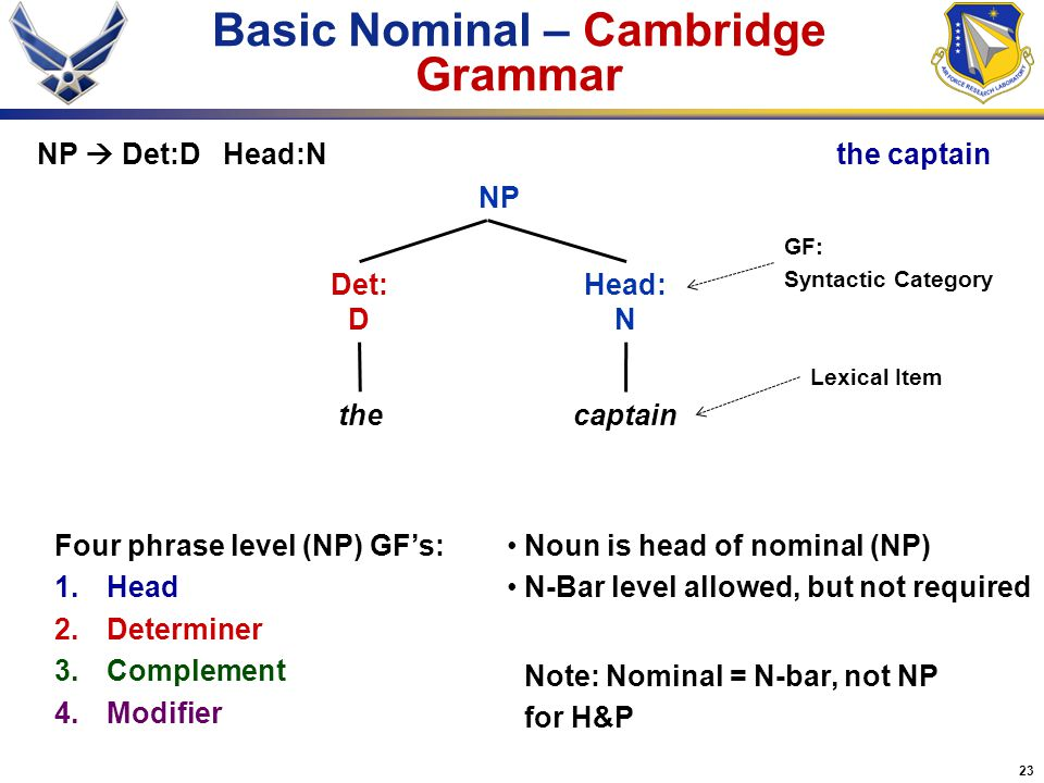 Basic Nominal – Cambridge Grammar