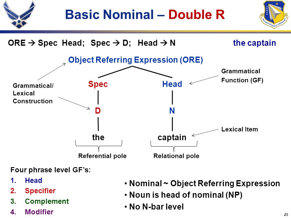 Basic Nominal – Double R