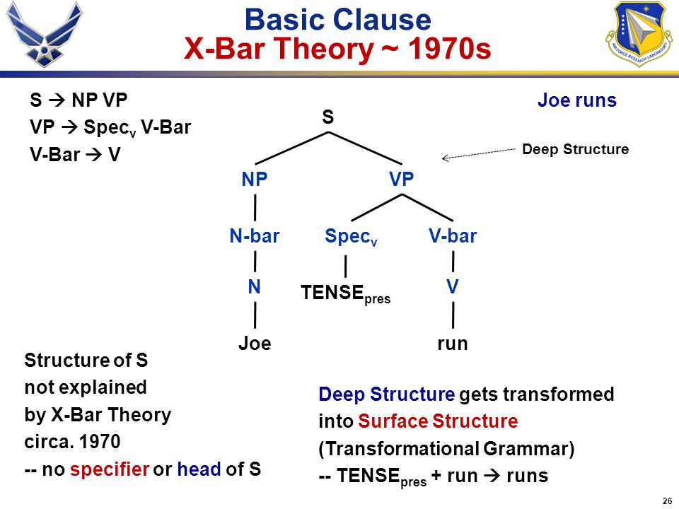 Basic Clause X-Bar Theory ~ 1970s