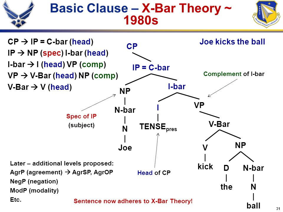 Basic Clause – X-Bar Theory ~ 1980s