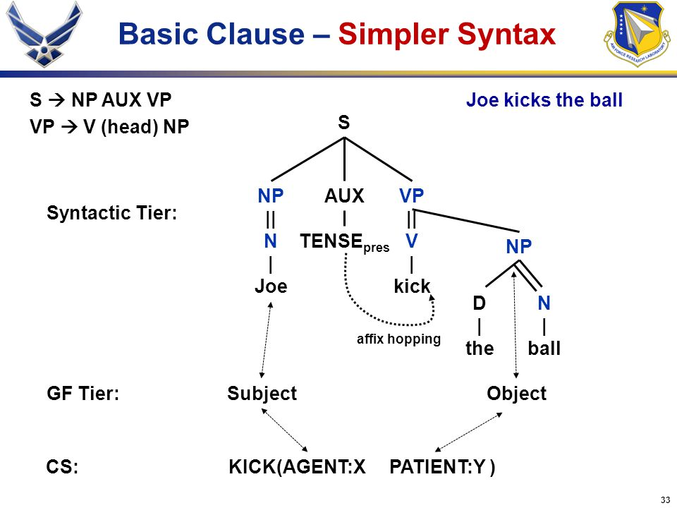 Basic Clause – Simpler Syntax