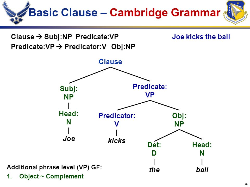 Basic Clause – Cambridge Grammar