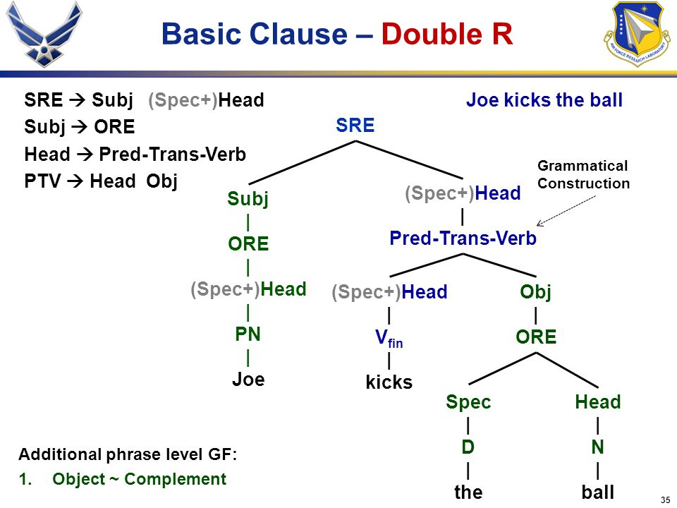 Basic Clause – Double R SRE  Subj (Spec+)Head Subj  ORE