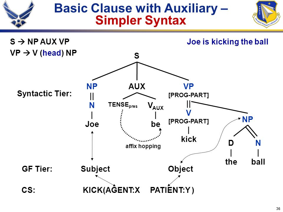 Basic Clause with Auxiliary – Simpler Syntax