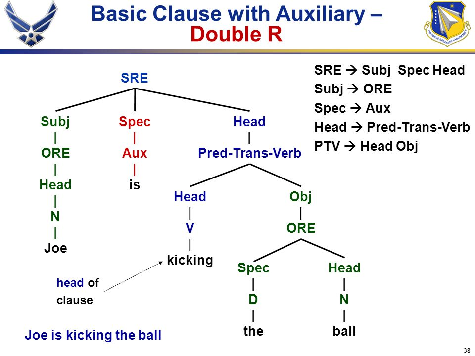 Basic Clause with Auxiliary – Double R