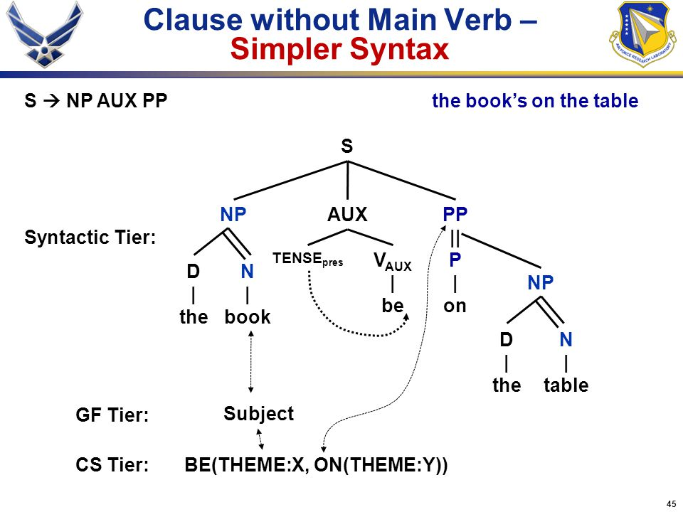 Clause without Main Verb – Simpler Syntax
