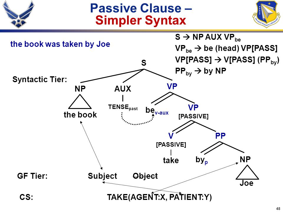 Passive Clause – Simpler Syntax