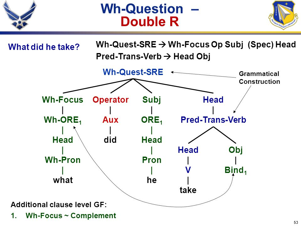 Wh-Question – Double R Wh-Quest-SRE  Wh-Focus Op Subj (Spec) Head