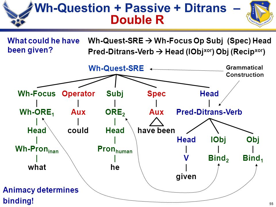 Wh-Question + Passive + Ditrans – Double R