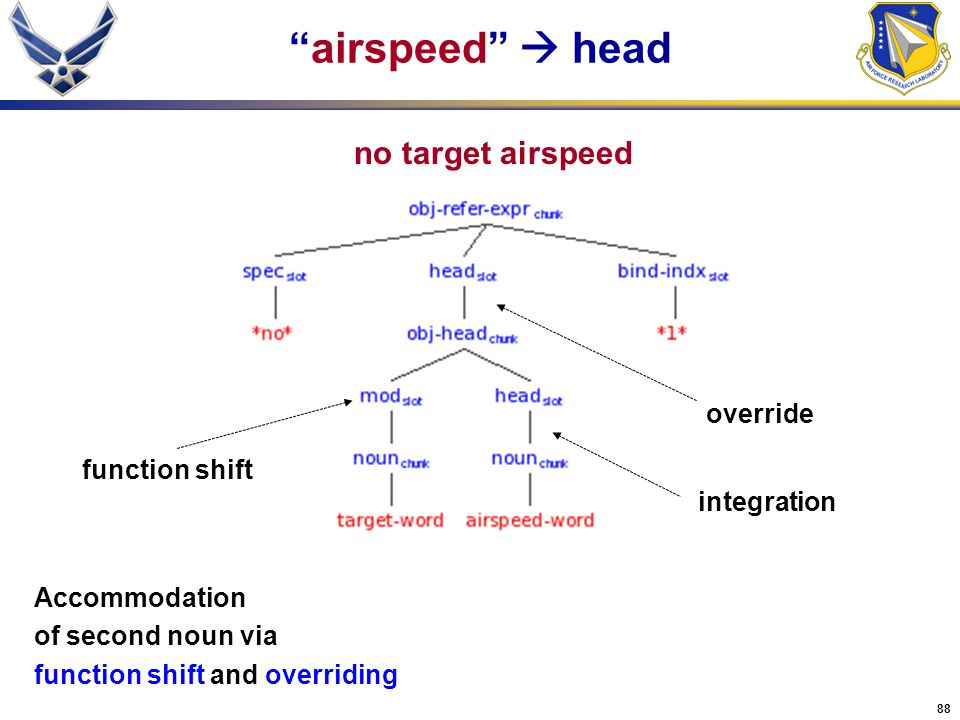 airspeed  head no target airspeed override function shift