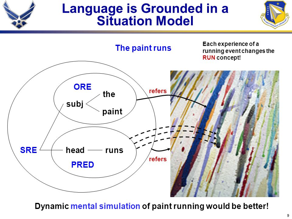 Language is Grounded in a Situation Model