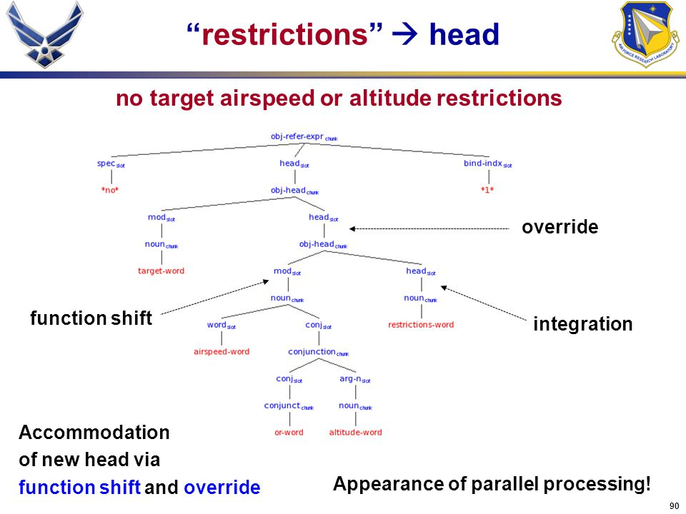 restrictions  head no target airspeed or altitude restrictions