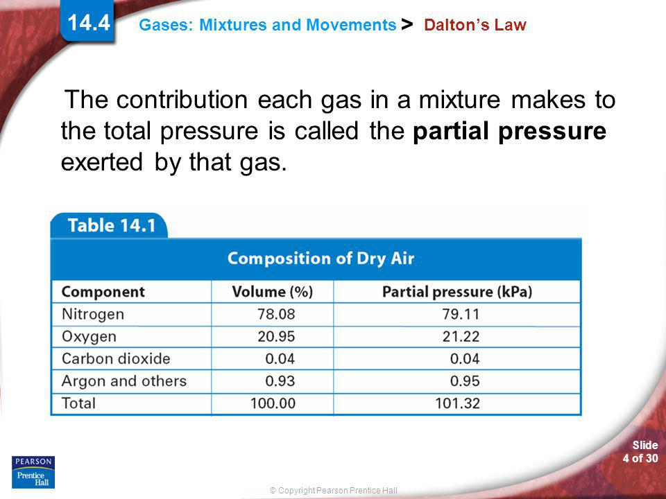 Dalton's Law The contribution each gas in a mixture makes to the total pressure is called the partial pressure exerted by that gas.