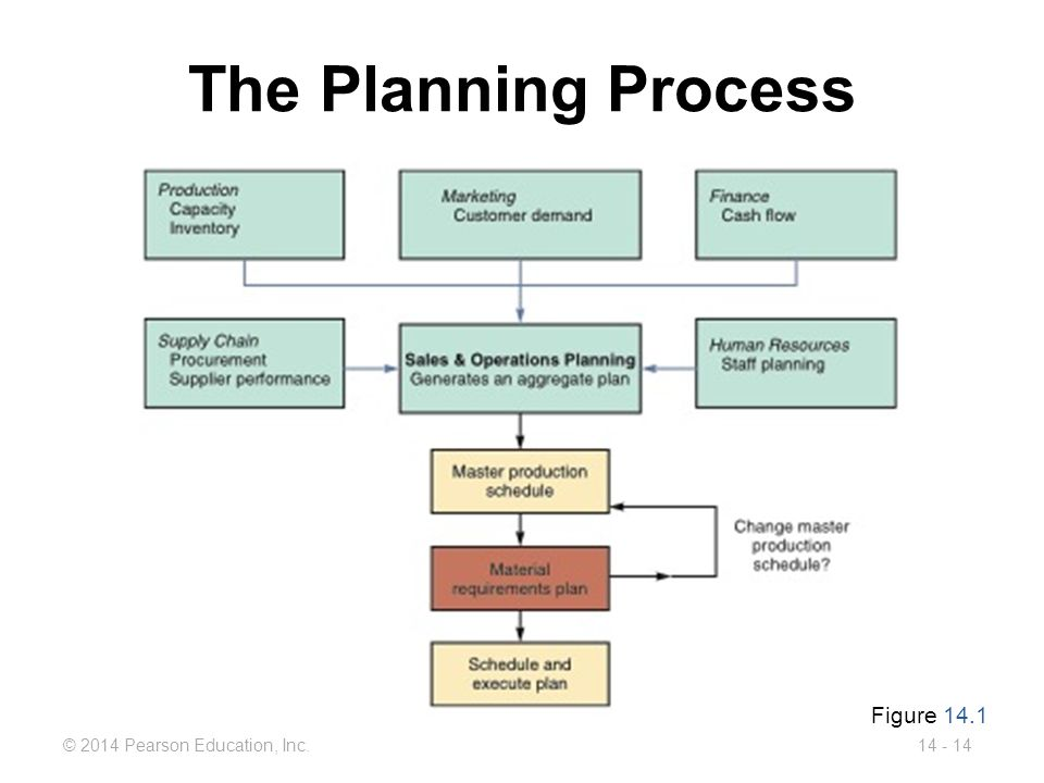 The Planning Process Figure 14.1
