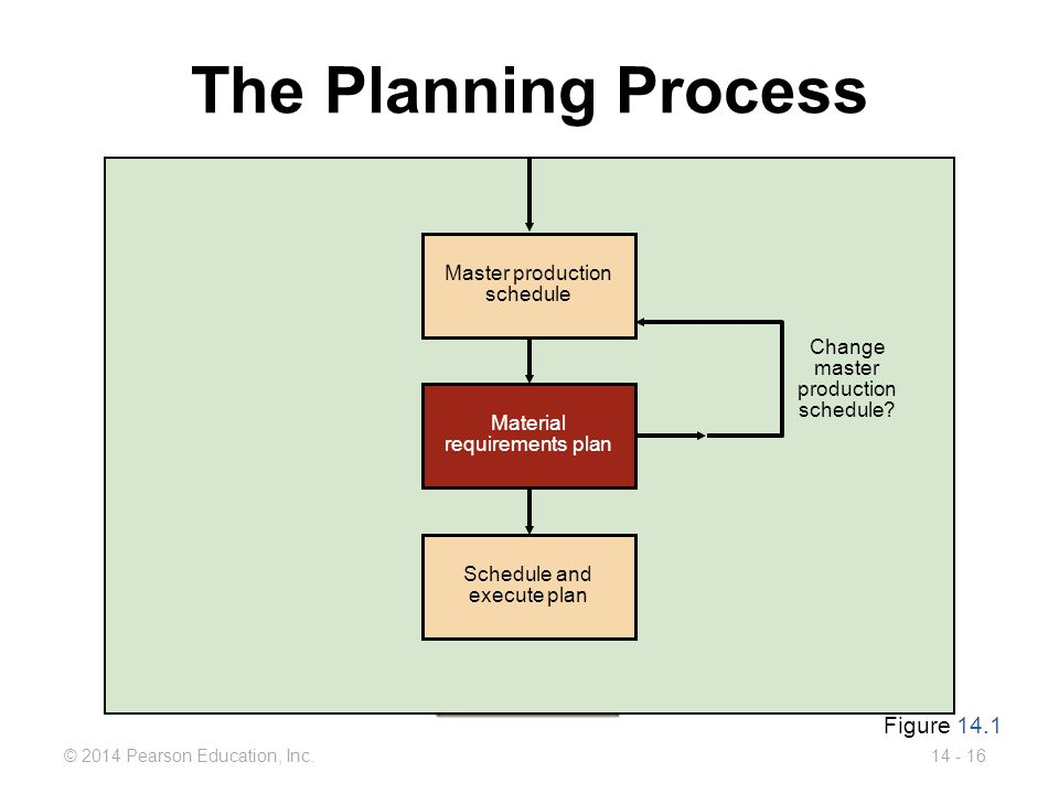 The Planning Process Figure 14.1 Master production schedule