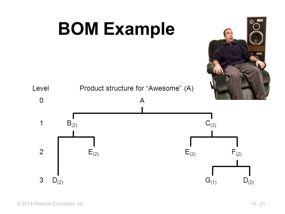 BOM Example Product structure for Awesome (A) A Level B(2) C(3) 1