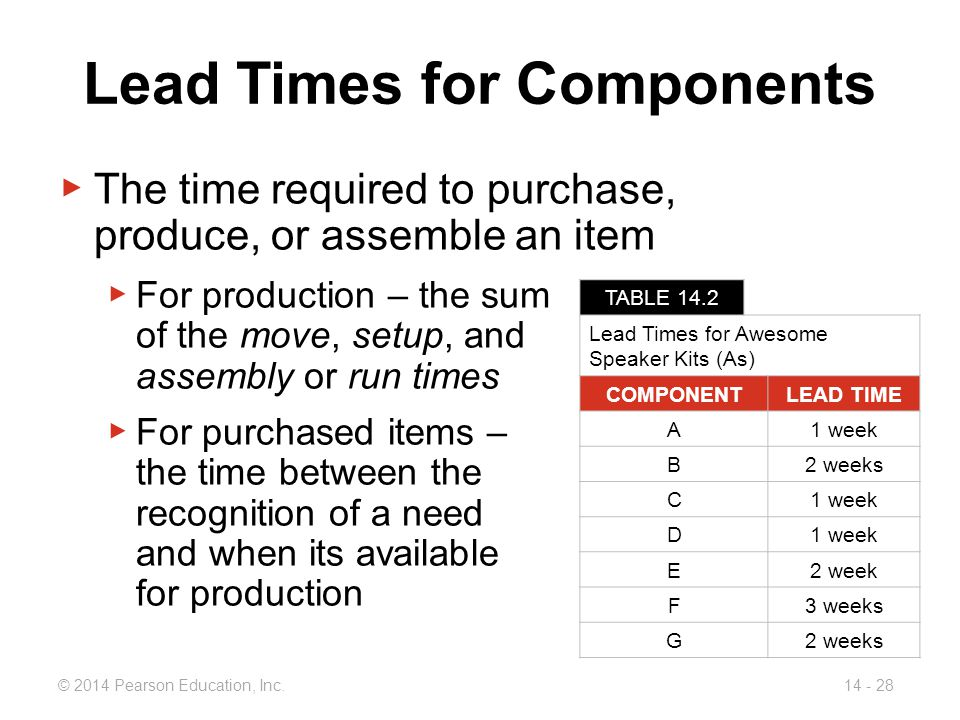 Lead Times for Components