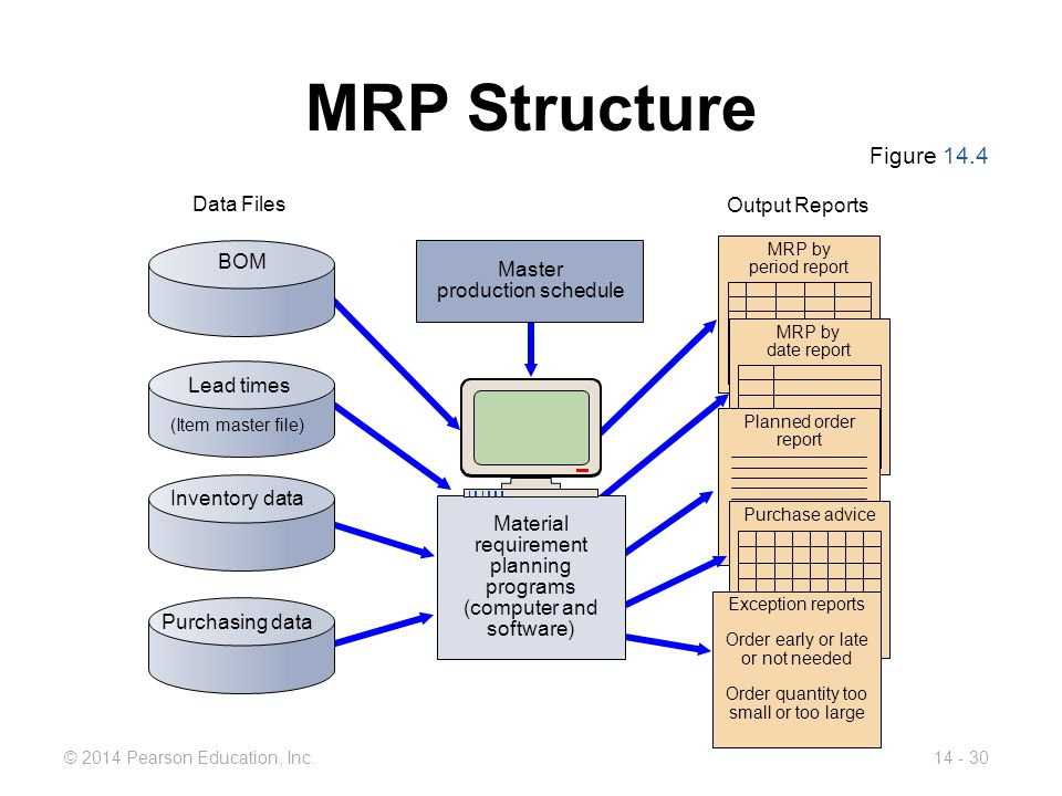 MRP Structure Figure 14.4 Data Files Output Reports BOM Master