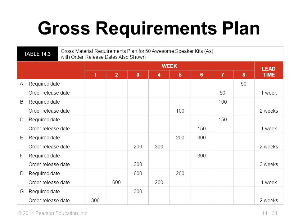 Gross Requirements Plan