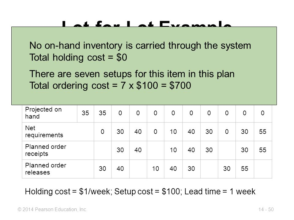 Lot-for-Lot Example No on-hand inventory is carried through the system