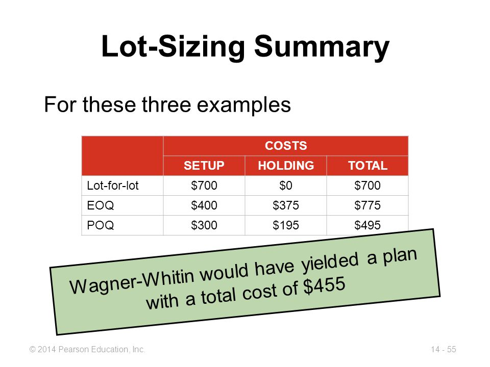Wagner-Whitin would have yielded a plan with a total cost of $455