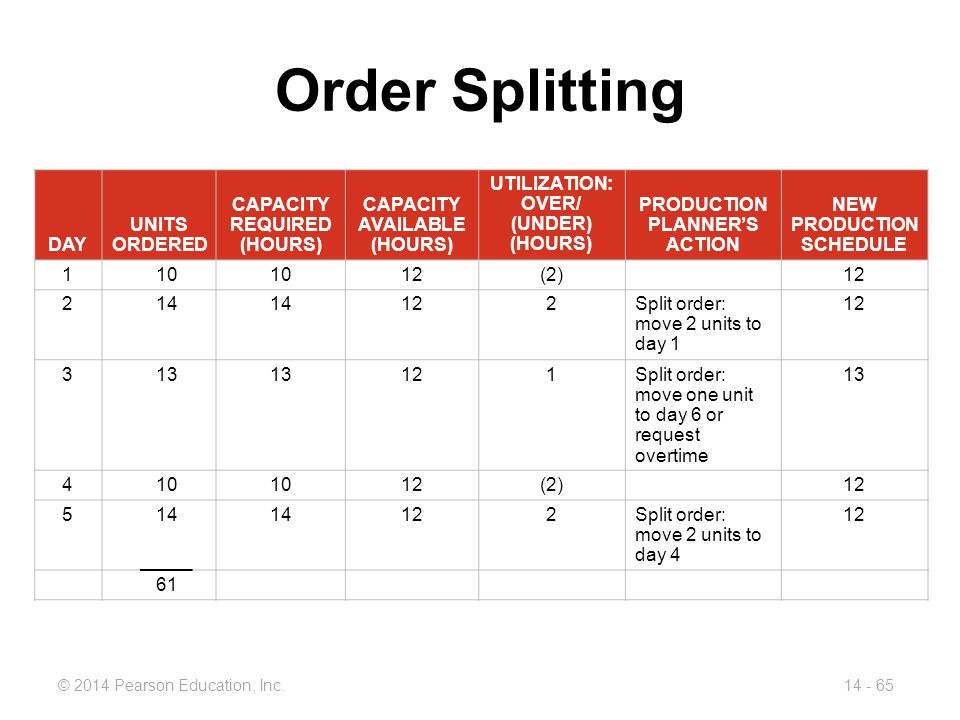 Order Splitting DAY UNITS ORDERED CAPACITY REQUIRED (HOURS)