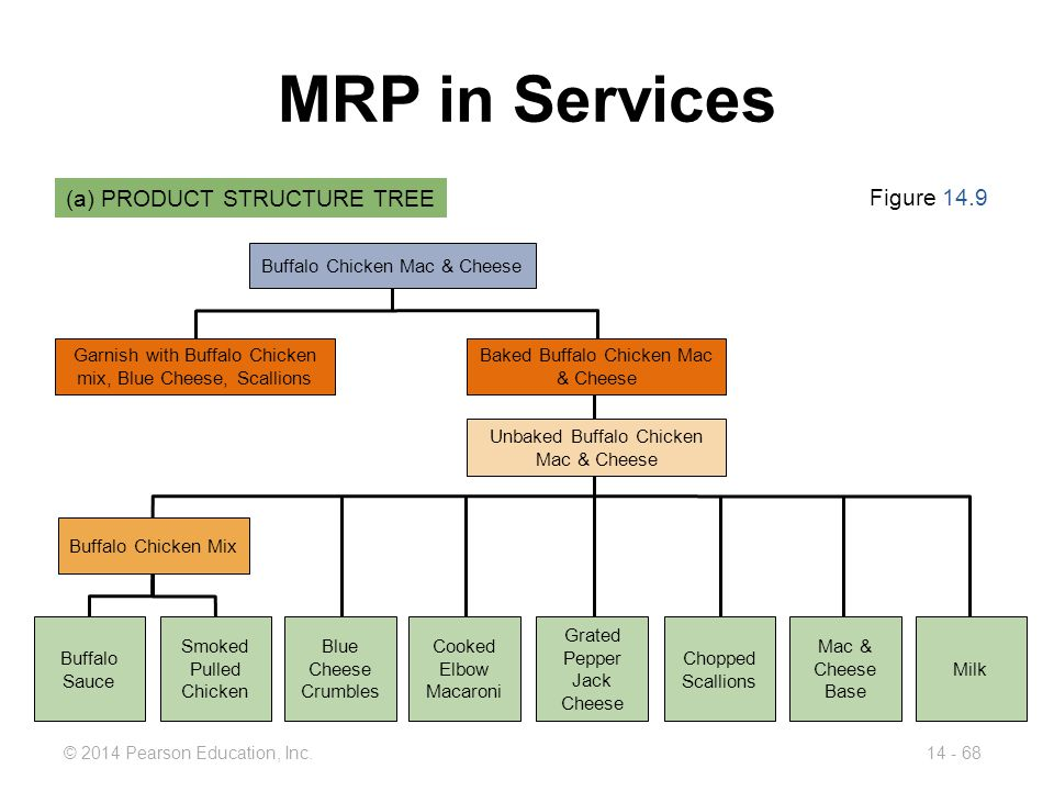 MRP in Services (a) PRODUCT STRUCTURE TREE Figure 14.9