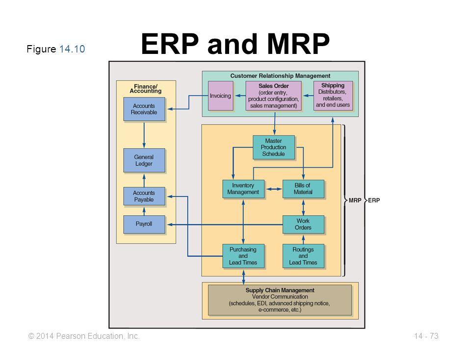 ERP and MRP Figure 14.10