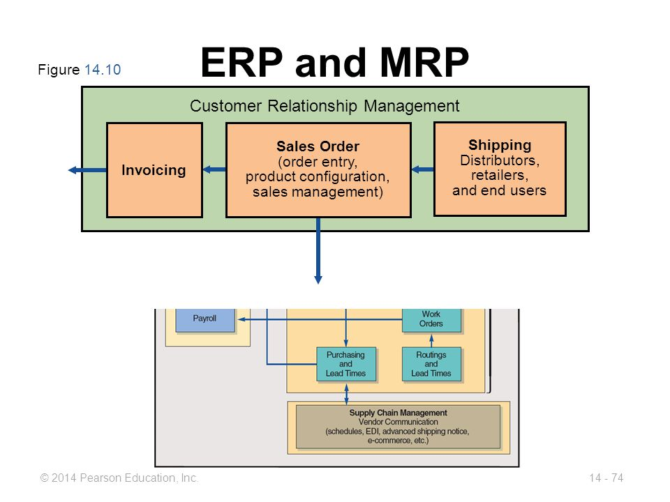 ERP and MRP Customer Relationship Management Figure 14.10 Sales Order