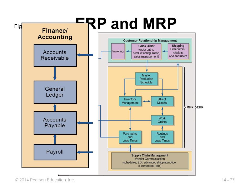 ERP and MRP Finance/ Accounting Figure 14.10 Accounts Receivable