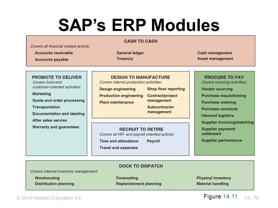 SAP's ERP Modules Figure 14.11