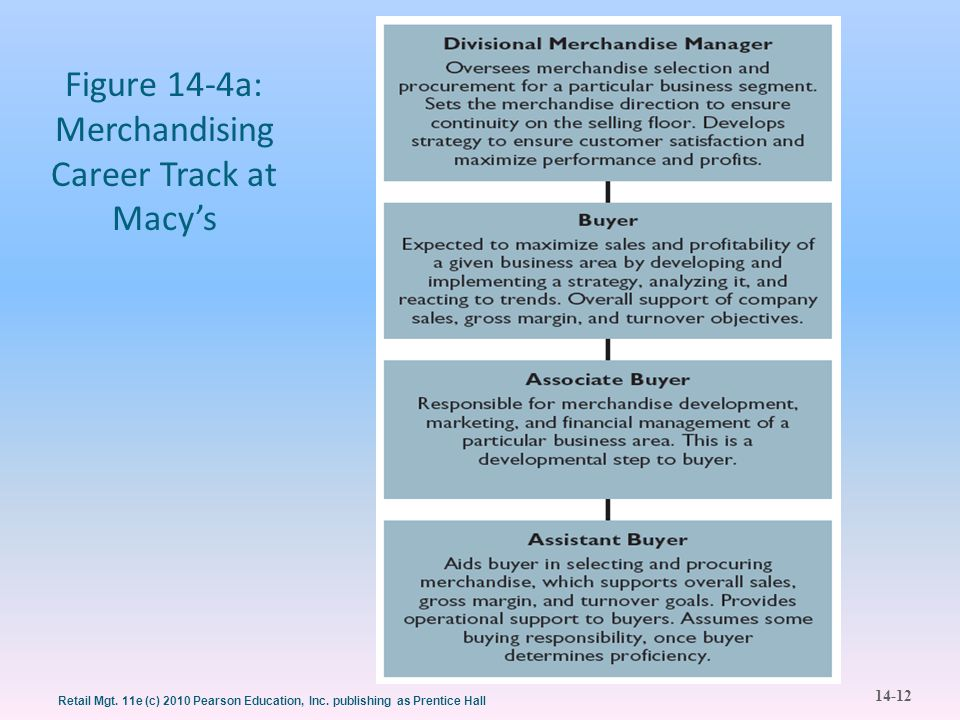 Figure 14-4a: Merchandising Career Track at Macy's