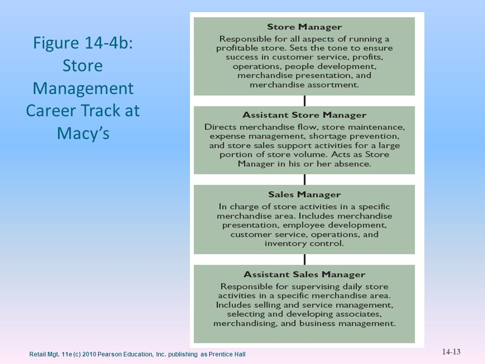 Figure 14-4b: Store Management Career Track at Macy's