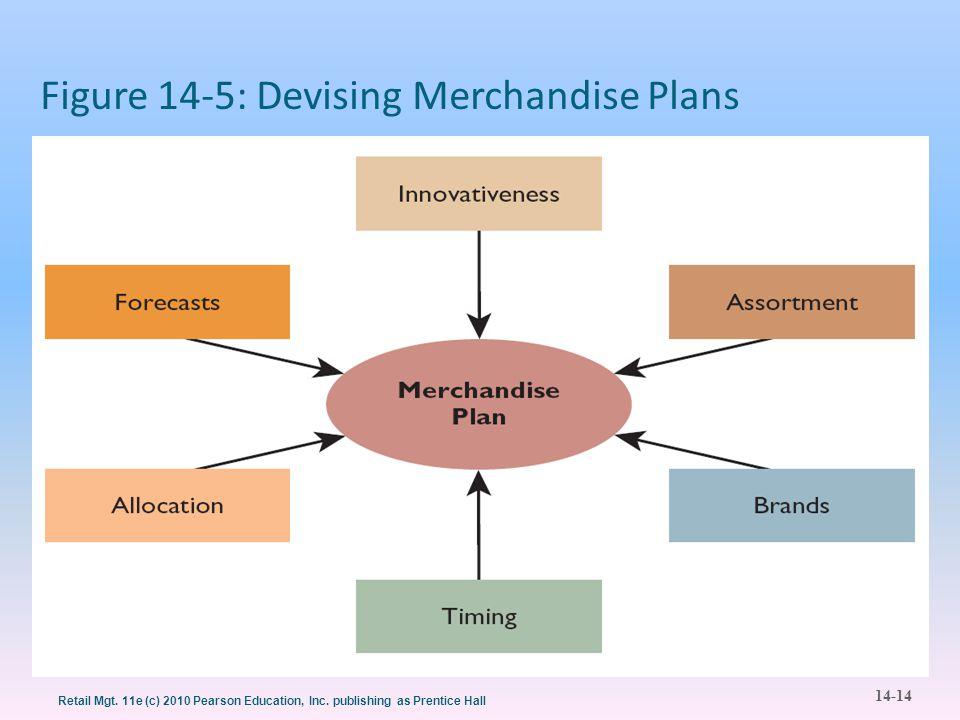 Figure 14-5: Devising Merchandise Plans