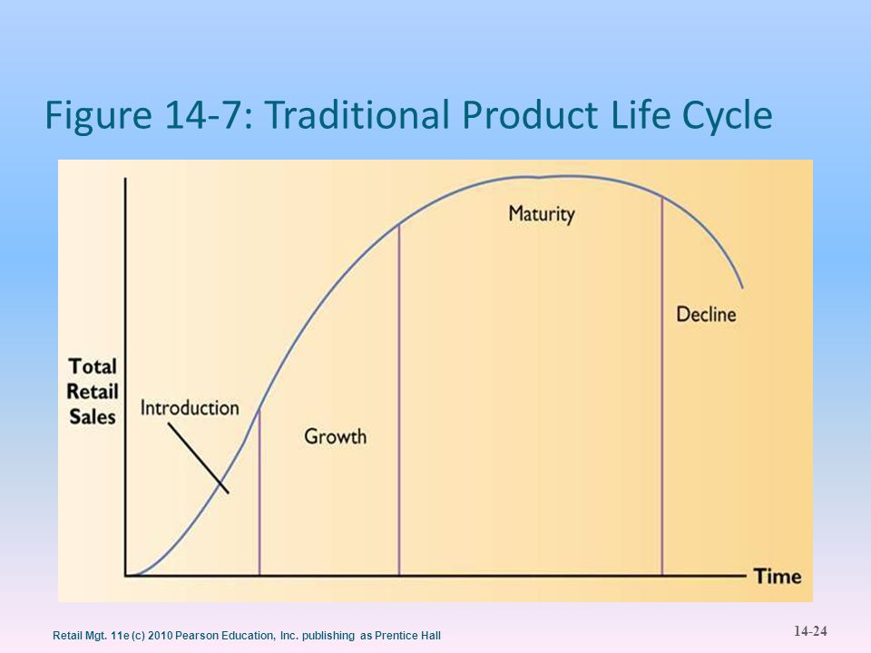 Figure 14-7: Traditional Product Life Cycle