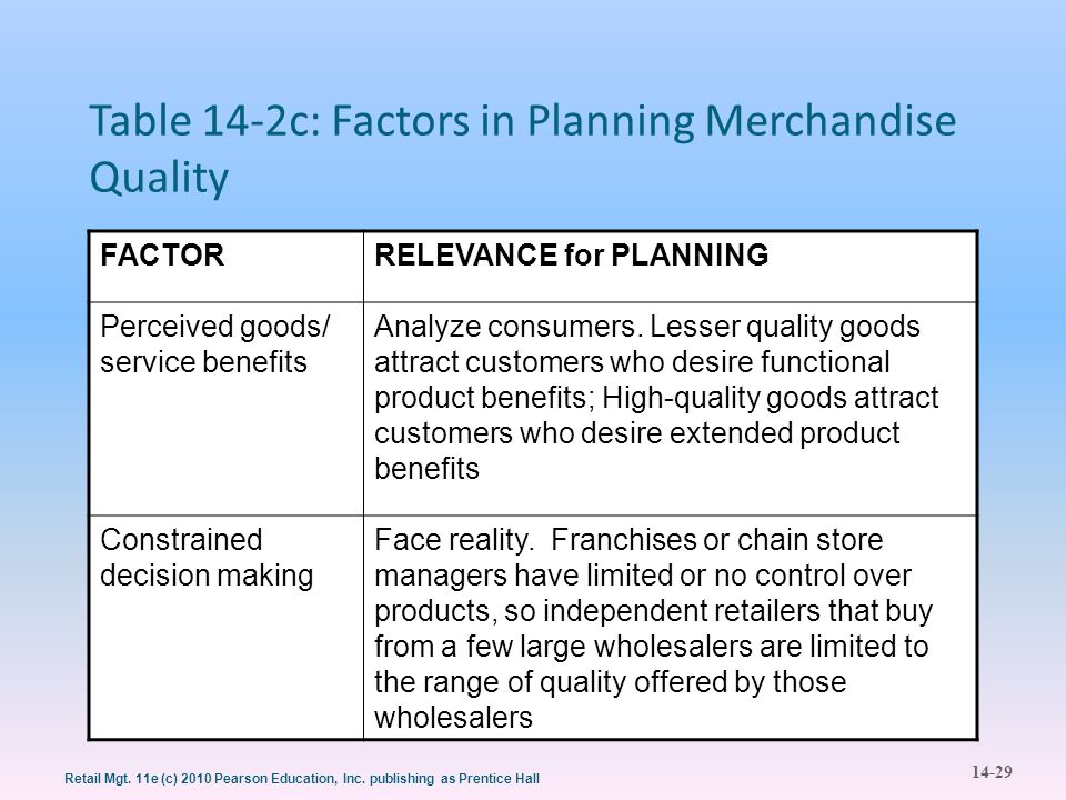 Table 14-2c: Factors in Planning Merchandise Quality