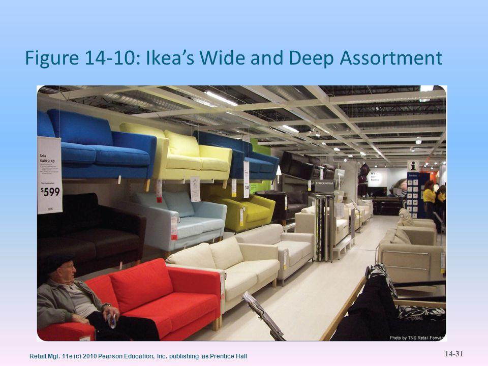 Figure 14-10: Ikea's Wide and Deep Assortment