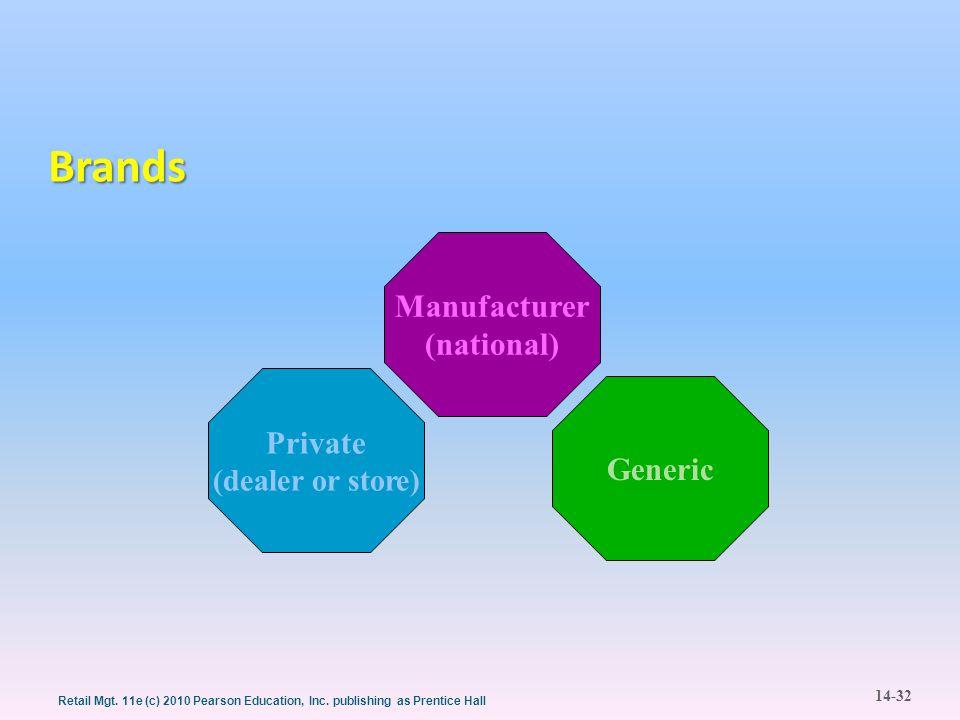 Brands Manufacturer (national) Private Generic (dealer or store)