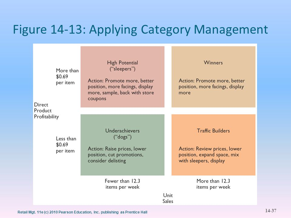 Figure 14-13: Applying Category Management