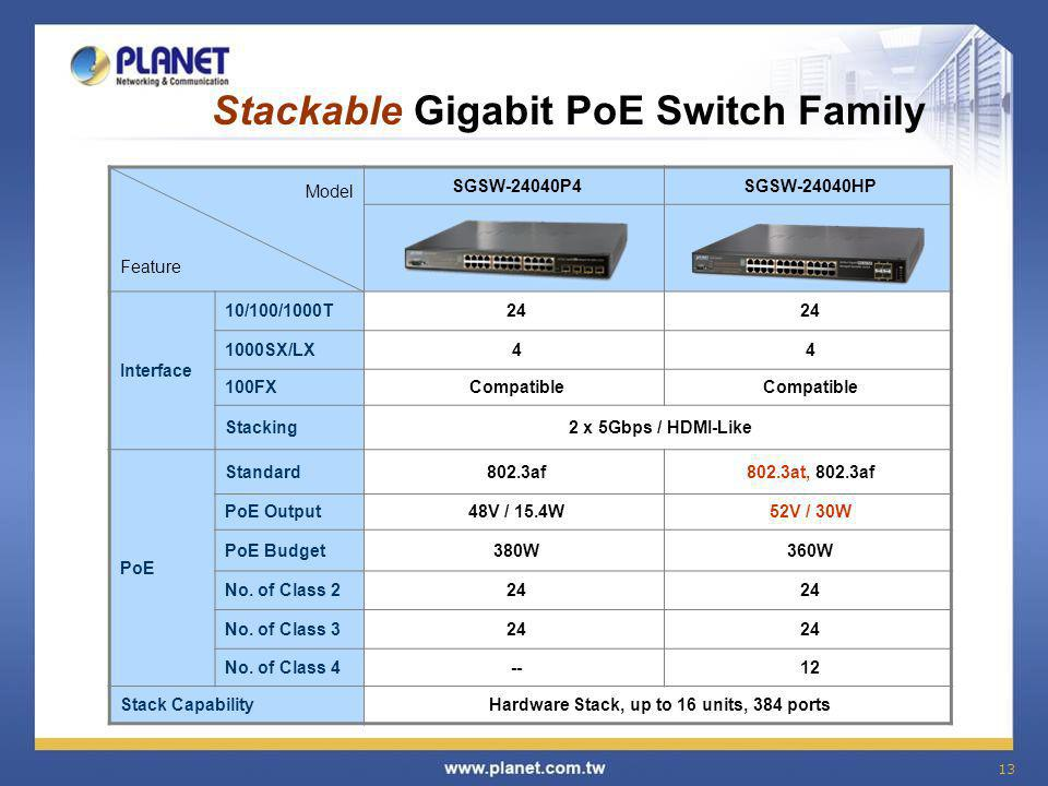 Stackable Gigabit PoE Switch Family