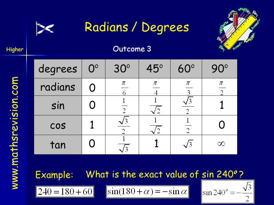 Radians / Degrees degrees 0o 30o 45o 60o 90o radians sin cos tan 1 1 1
