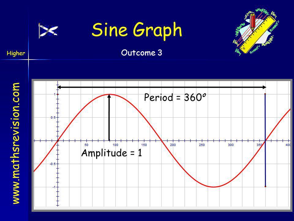 Sine Graph Period = 360o Amplitude = 1