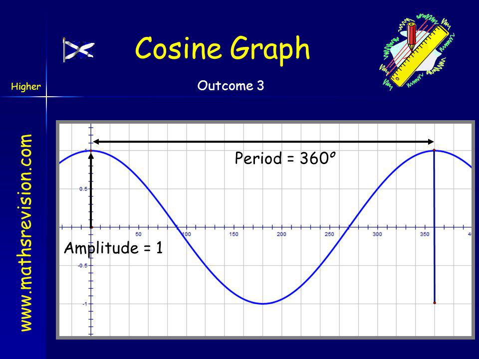 how to find period of cosine graph