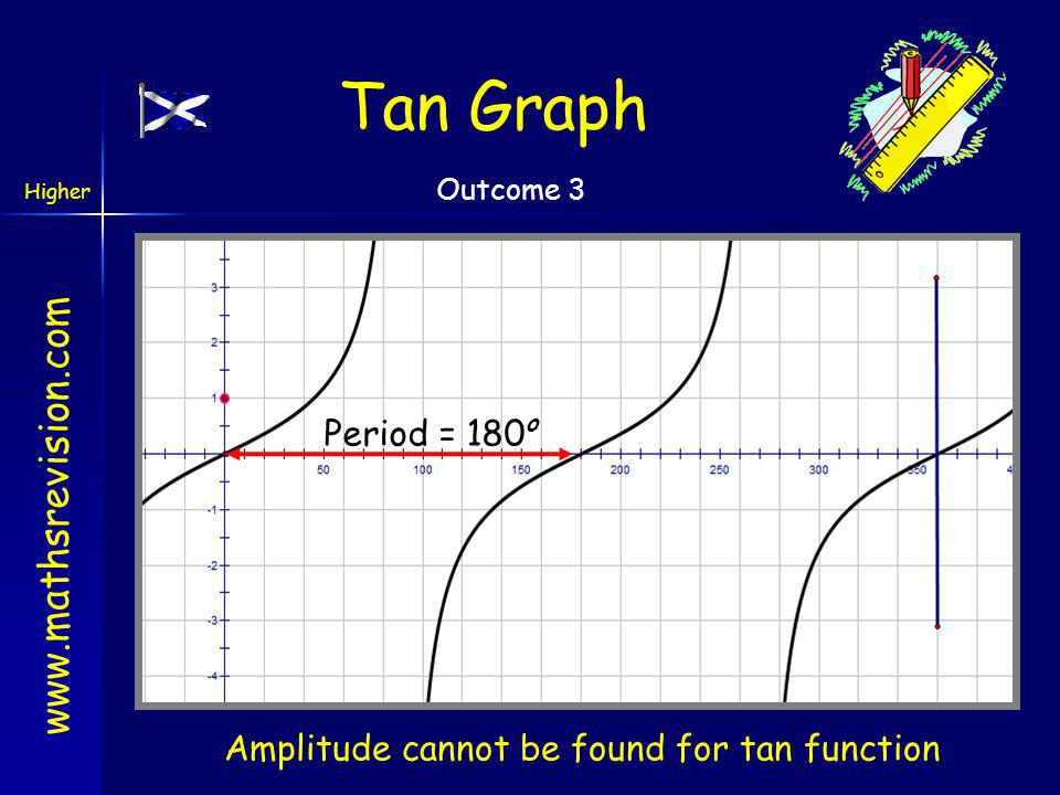 Amplitude cannot be found for tan function