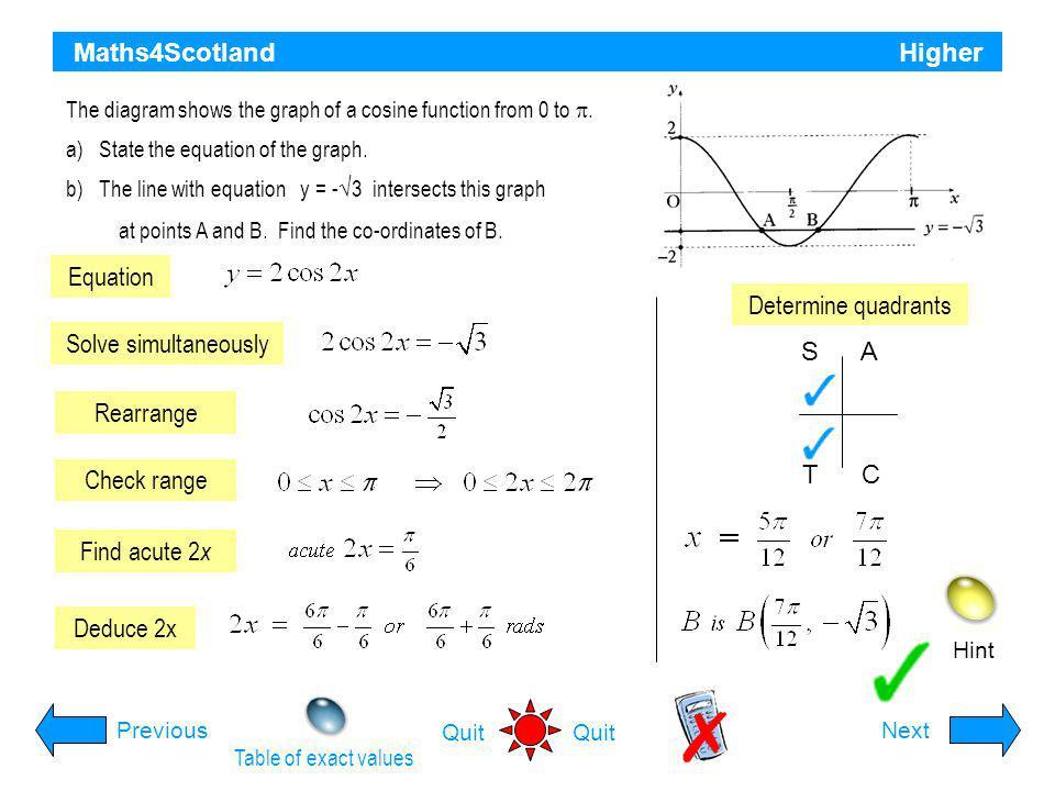 Maths4Scotland Higher Equation Determine quadrants