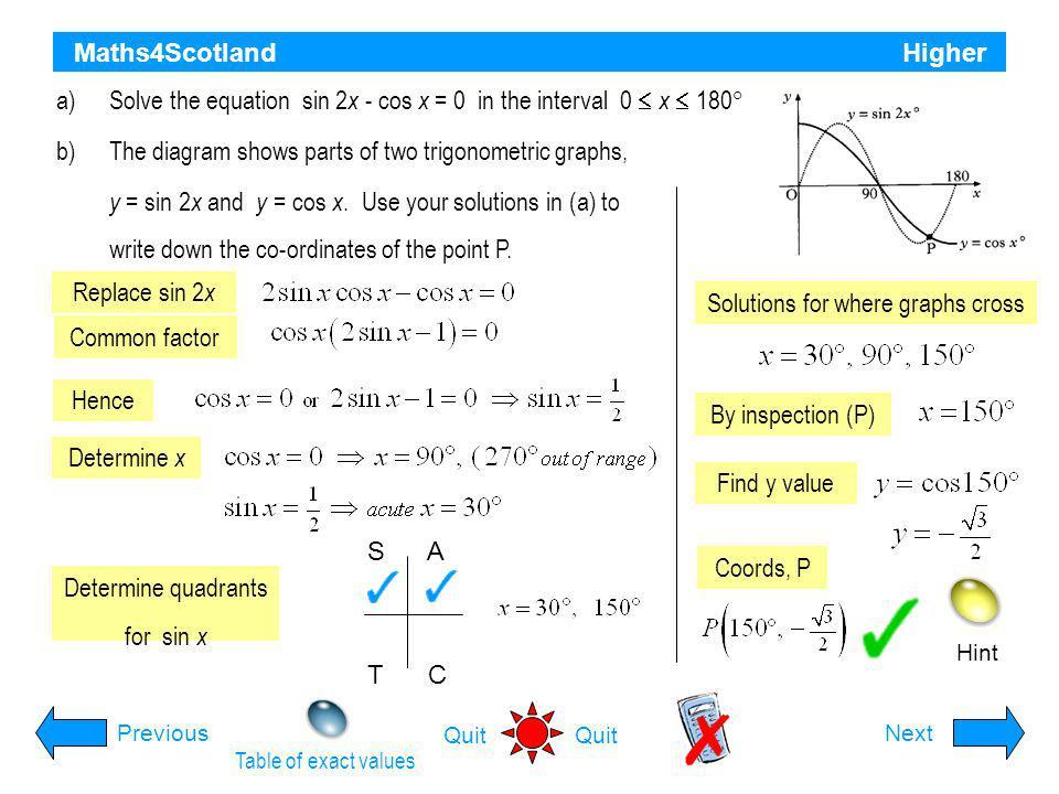 Solutions for where graphs cross